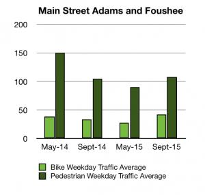 Main Street Adams and Foushee