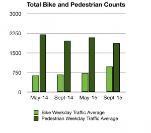 Total Bike Counts
