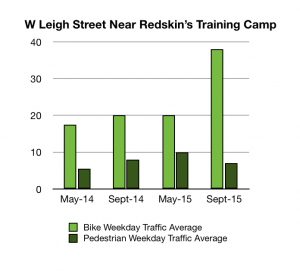 W Leigh Street Redskin's Training Camp