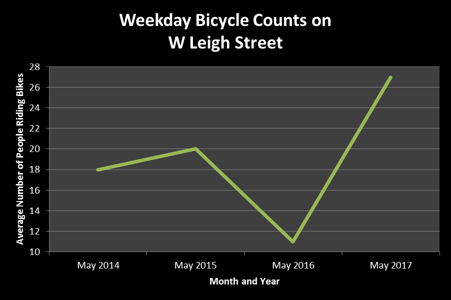 Four years of bike count data: If you build it, they will